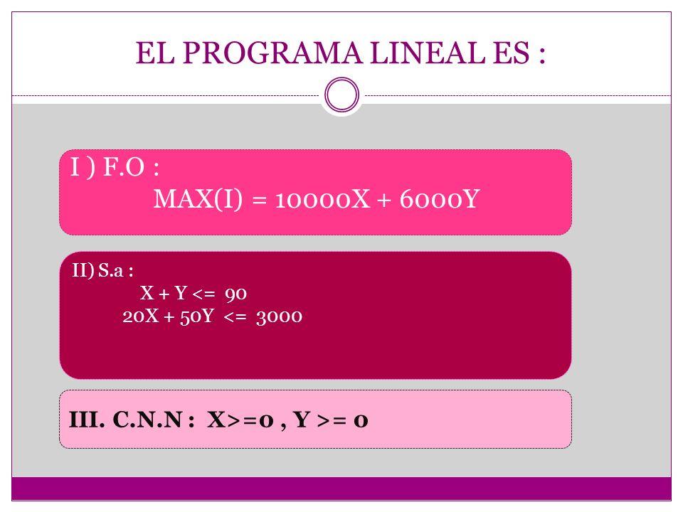 EL PROGRAMA LINEAL ES : I ) F.O : MAX(I) = 10000X + 6000Y