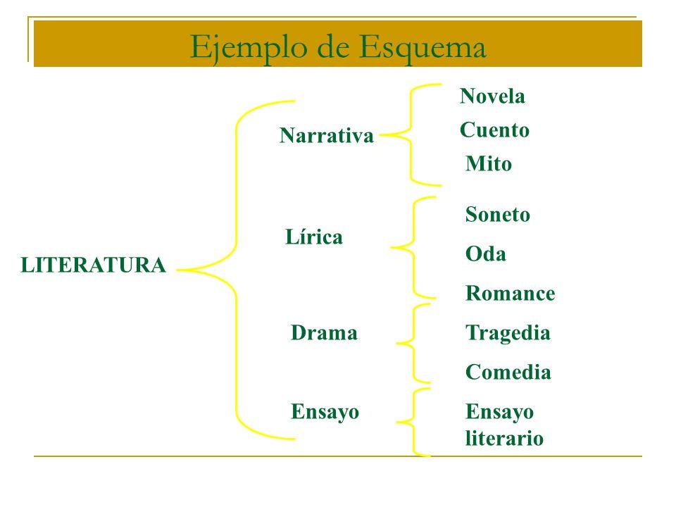 Ejemplo de Esquema LITERATURA Narrativa Lírica Drama Ensayo Novela