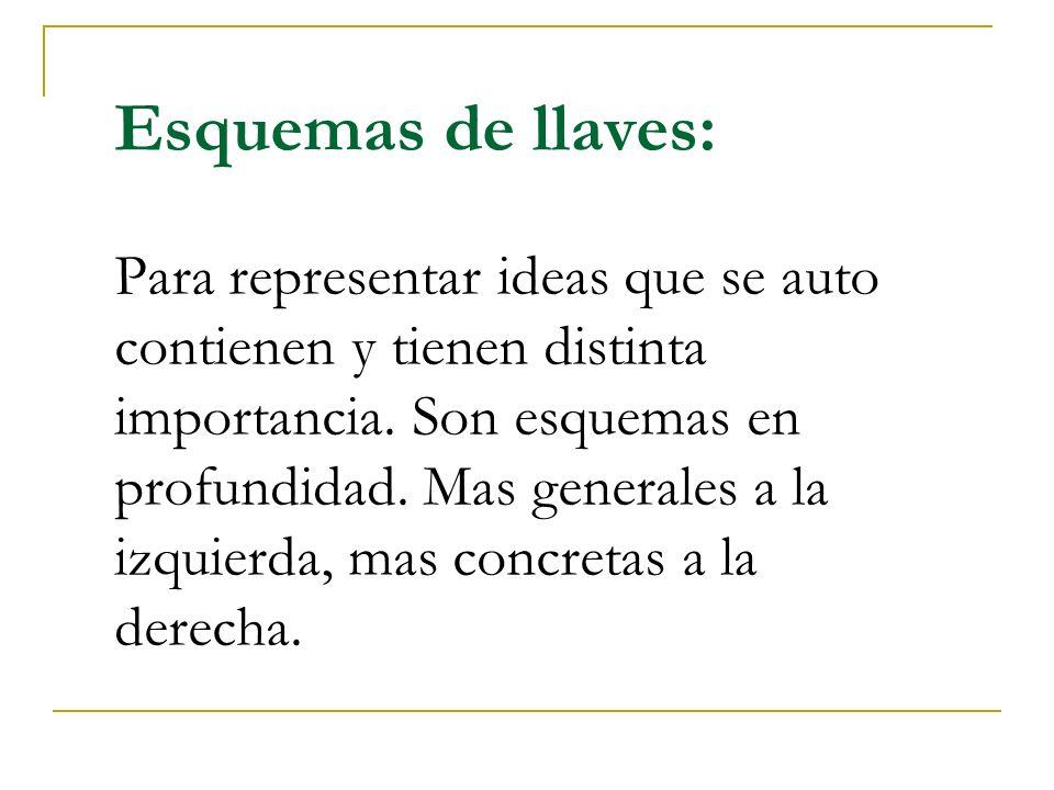 Esquemas de llaves: Para representar ideas que se auto contienen y tienen distinta importancia.