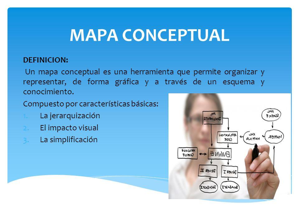 MAPA CONCEPTUAL DEFINICION: