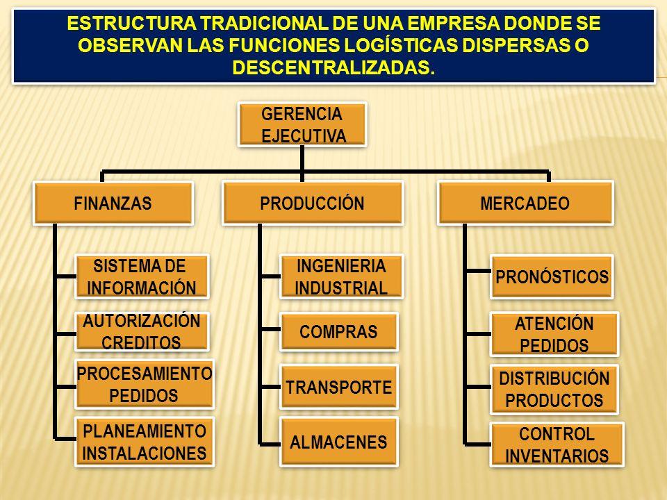 ESTRUCTURA TRADICIONAL DE UNA EMPRESA DONDE SE OBSERVAN LAS FUNCIONES LOGÍSTICAS DISPERSAS O DESCENTRALIZADAS.
