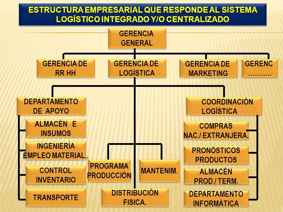 ESTRUCTURA EMPRESARIAL QUE RESPONDE AL SISTEMA LOGÍSTICO INTEGRADO Y/O CENTRALIZADO