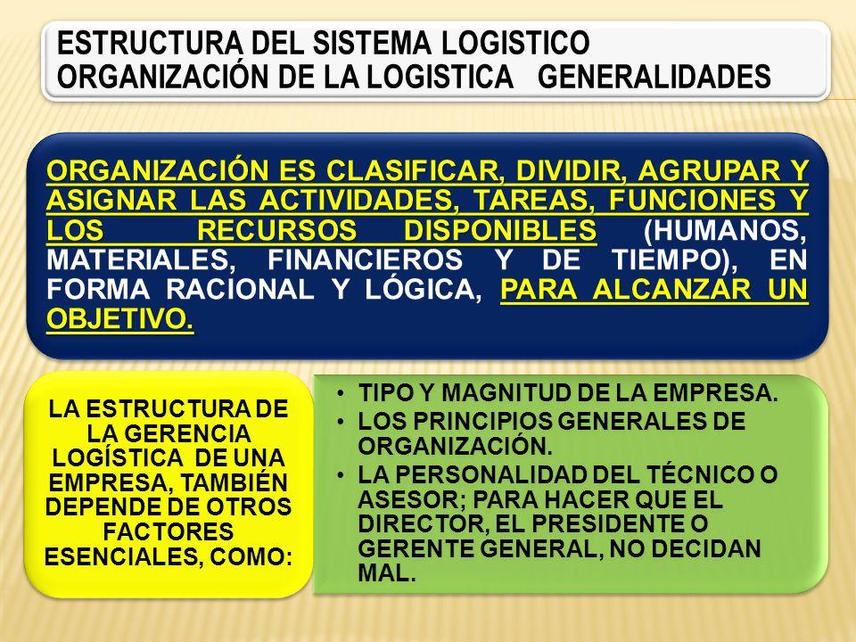 ESTRUCTURA DEL SISTEMA LOGISTICO ORGANIZACIÓN DE LA LOGISTICA GENERALIDADES