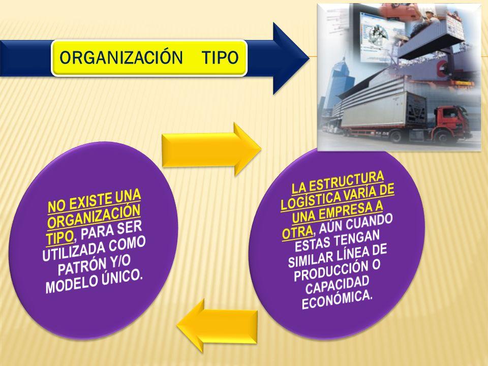 ORGANIZACIÓN TIPO NO EXISTE UNA ORGANIZACIÓN TIPO, PARA SER UTILIZADA COMO PATRÓN Y/O MODELO ÚNICO.