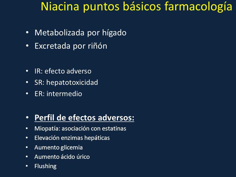 Niacina puntos básicos farmacología
