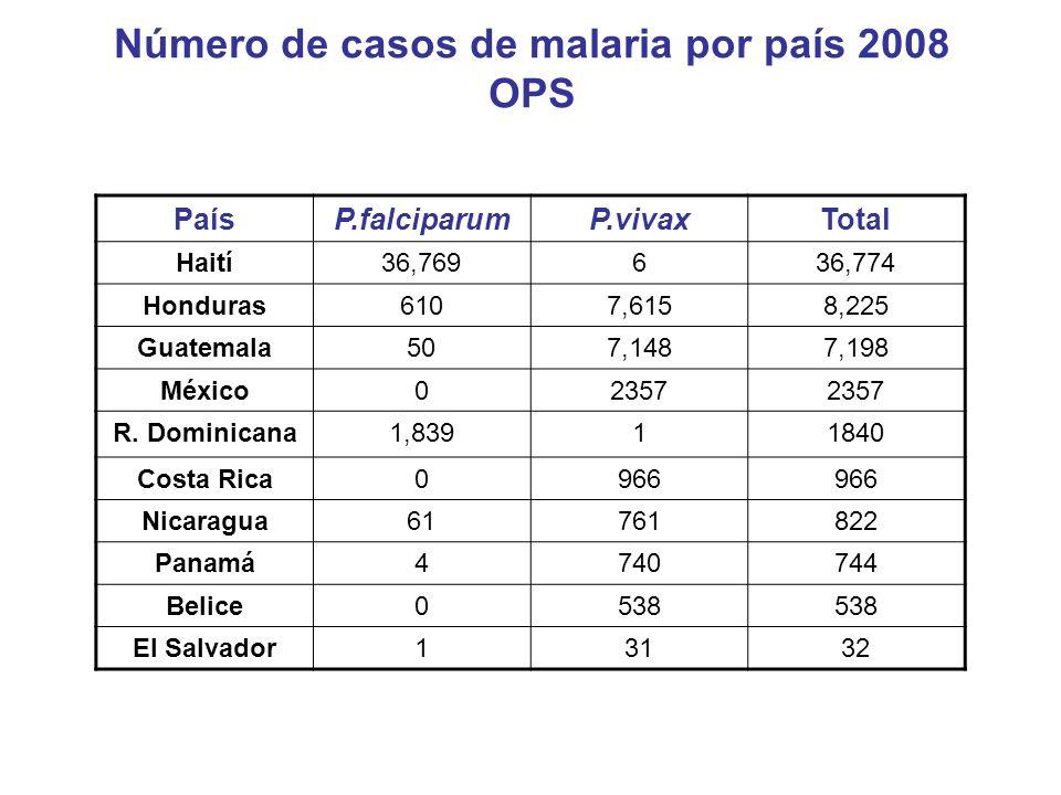 Número de casos de malaria por país 2008 OPS