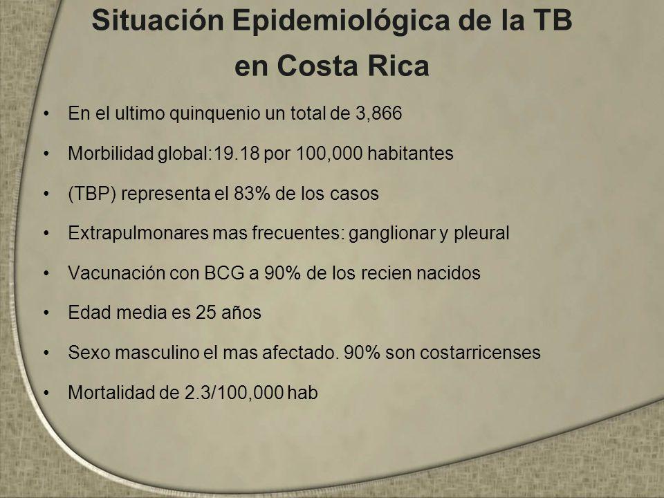 Situación Epidemiológica de la TB en Costa Rica