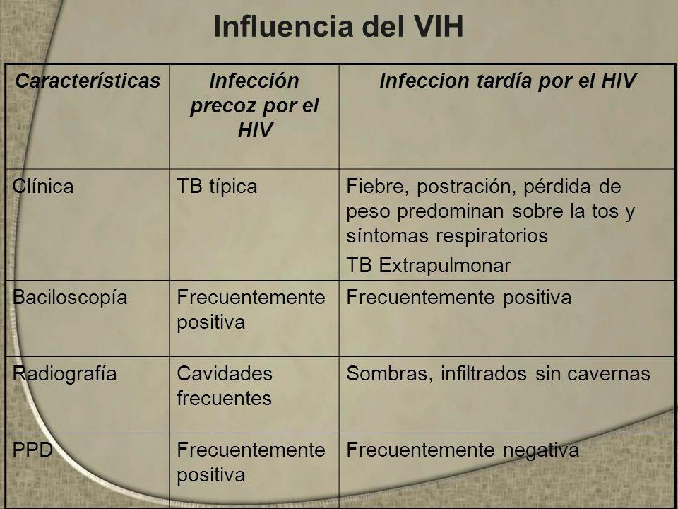 Infección precoz por el HIV Infeccion tardía por el HIV