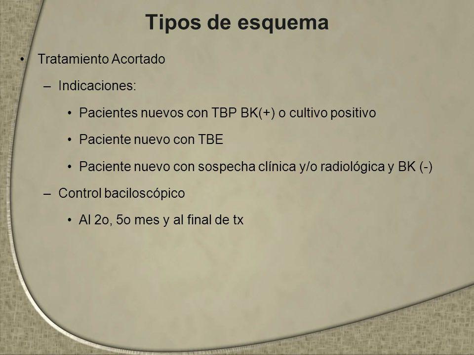 Tipos de esquema Tratamiento Acortado Indicaciones:
