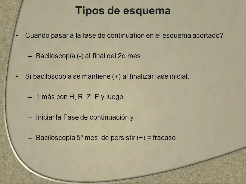 Tipos de esquema Cuando pasar a la fase de continuation en el esquema acortado Baciloscopía (-) al final del 2o mes.
