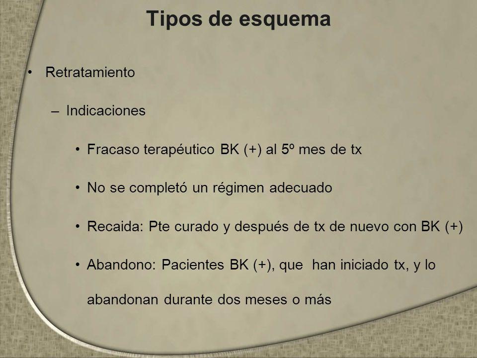 Tipos de esquema Retratamiento Indicaciones