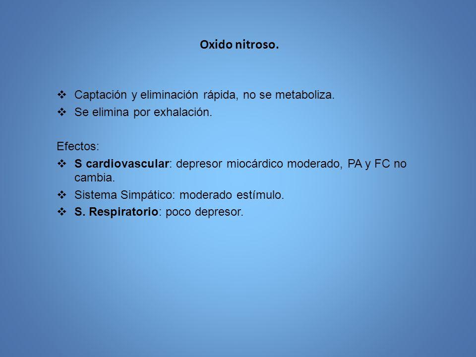 Oxido nitroso. Captación y eliminación rápida, no se metaboliza.
