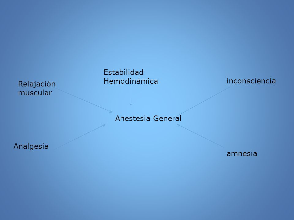 Estabilidad Hemodinámica