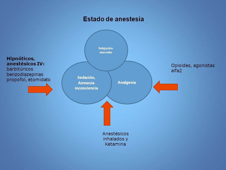 Anestésicos inhalados y Ketamina