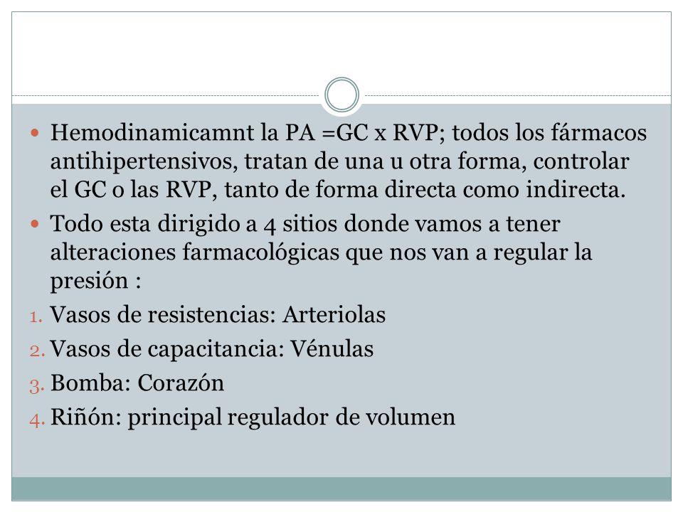 Hemodinamicamnt la PA =GC x RVP; todos los fármacos antihipertensivos, tratan de una u otra forma, controlar el GC o las RVP, tanto de forma directa como indirecta.
