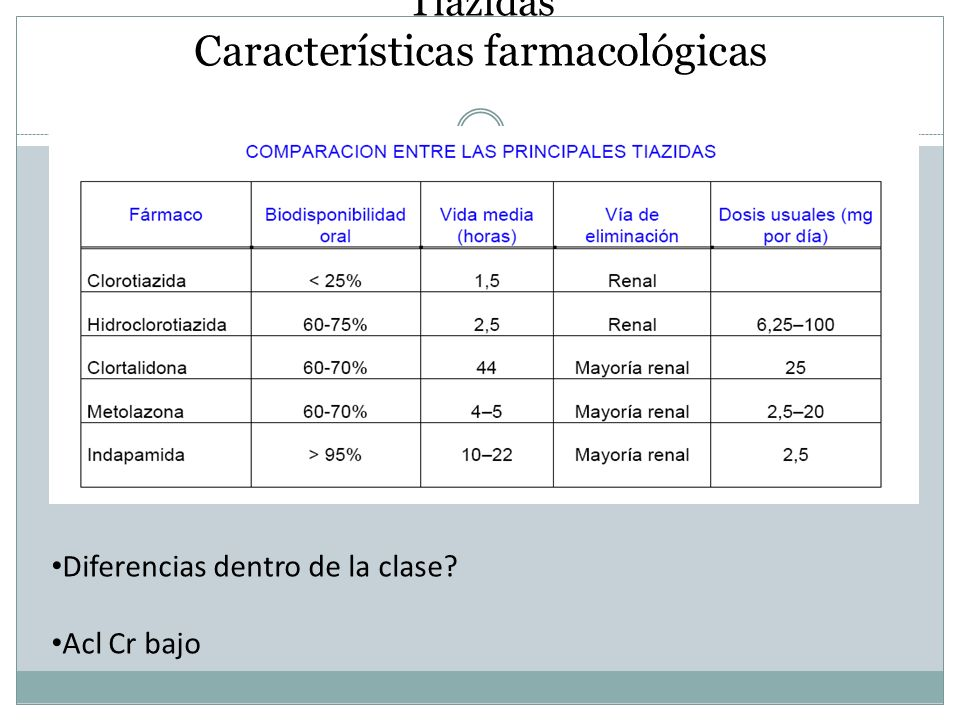 Tiazidas Características farmacológicas