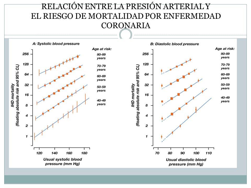 RELACIÓN ENTRE LA PRESIÓN ARTERIAL Y EL RIESGO DE MORTALIDAD POR ENFERMEDAD CORONARIA