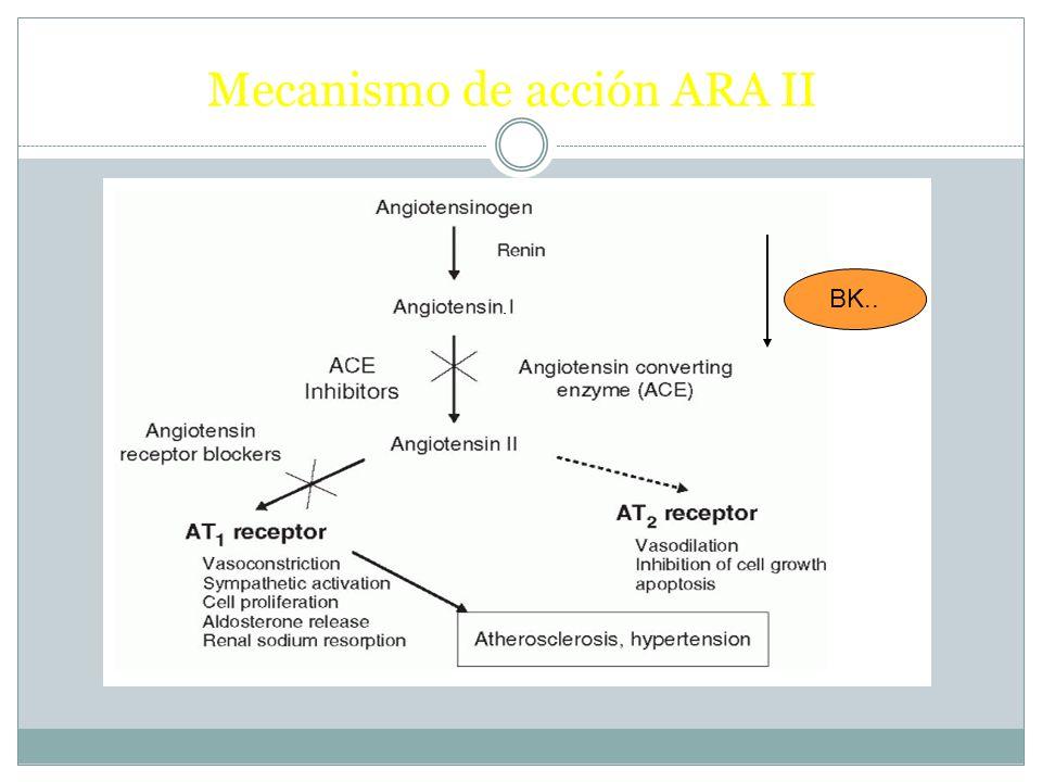 Mecanismo de acción ARA II