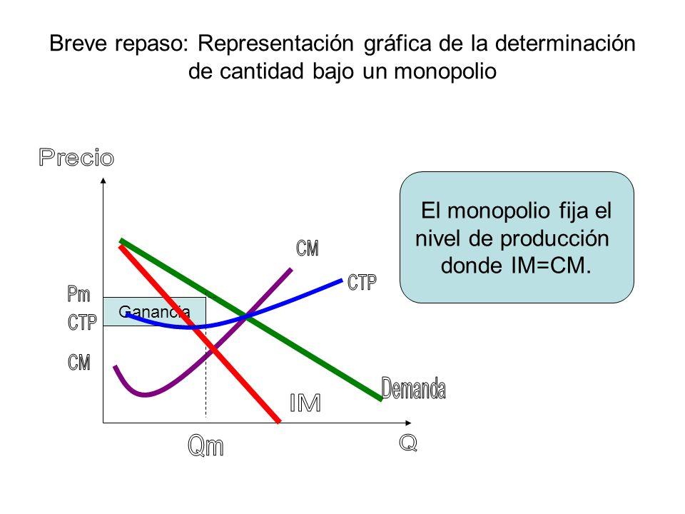 Breve repaso: Representación gráfica de la determinación de cantidad bajo un monopolio