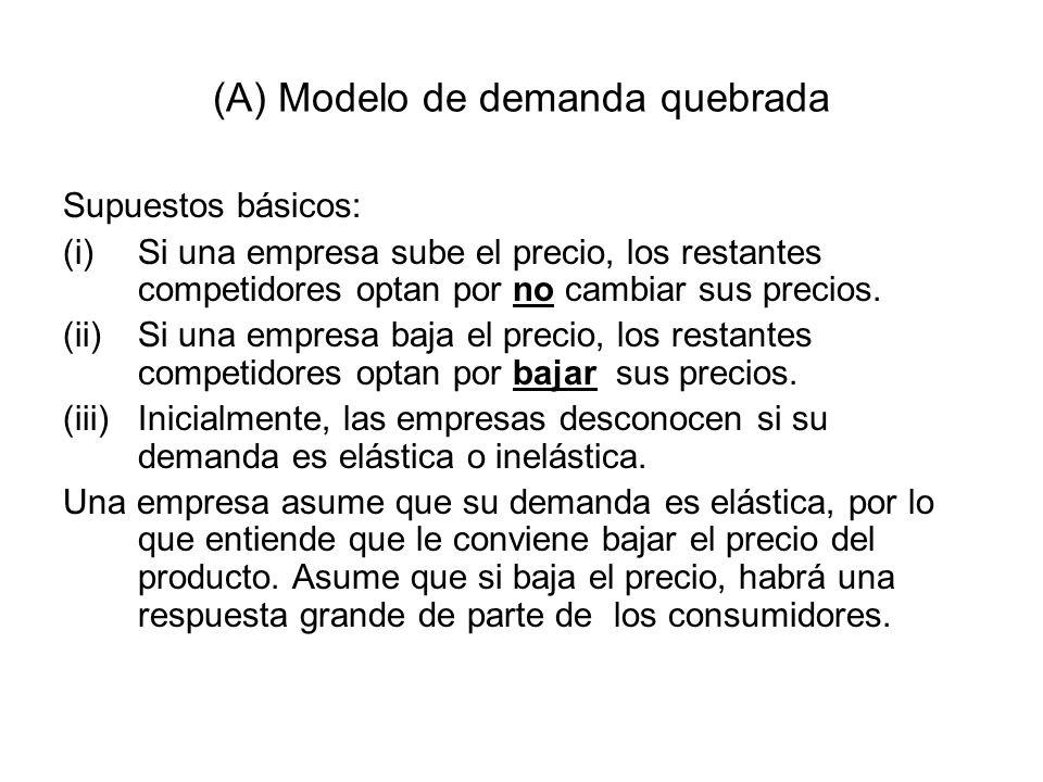 (A) Modelo de demanda quebrada