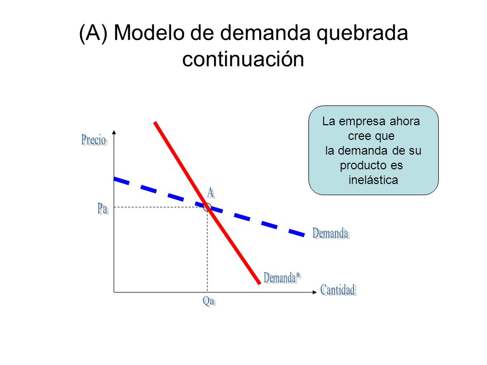 (A) Modelo de demanda quebrada continuación