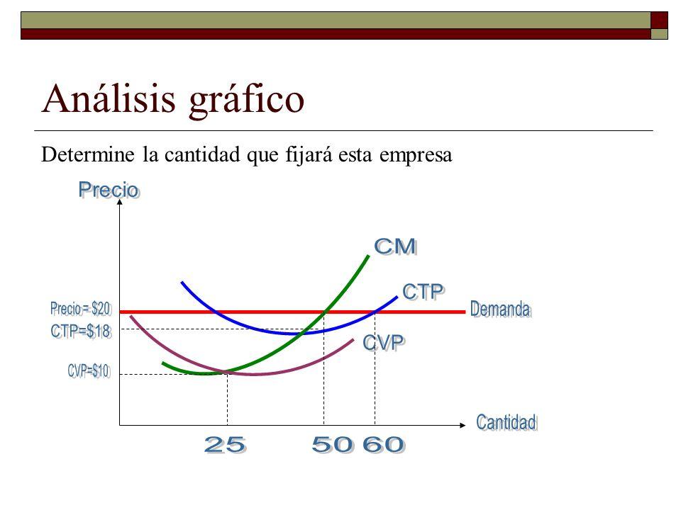 Análisis gráfico Determine la cantidad que fijará esta empresa Precio