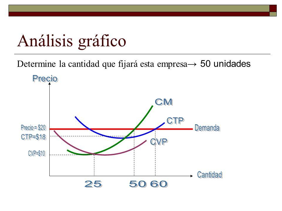 Análisis gráfico Determine la cantidad que fijará esta empresa→ 50 unidades. Precio. CM. CTP. Precio = $20.