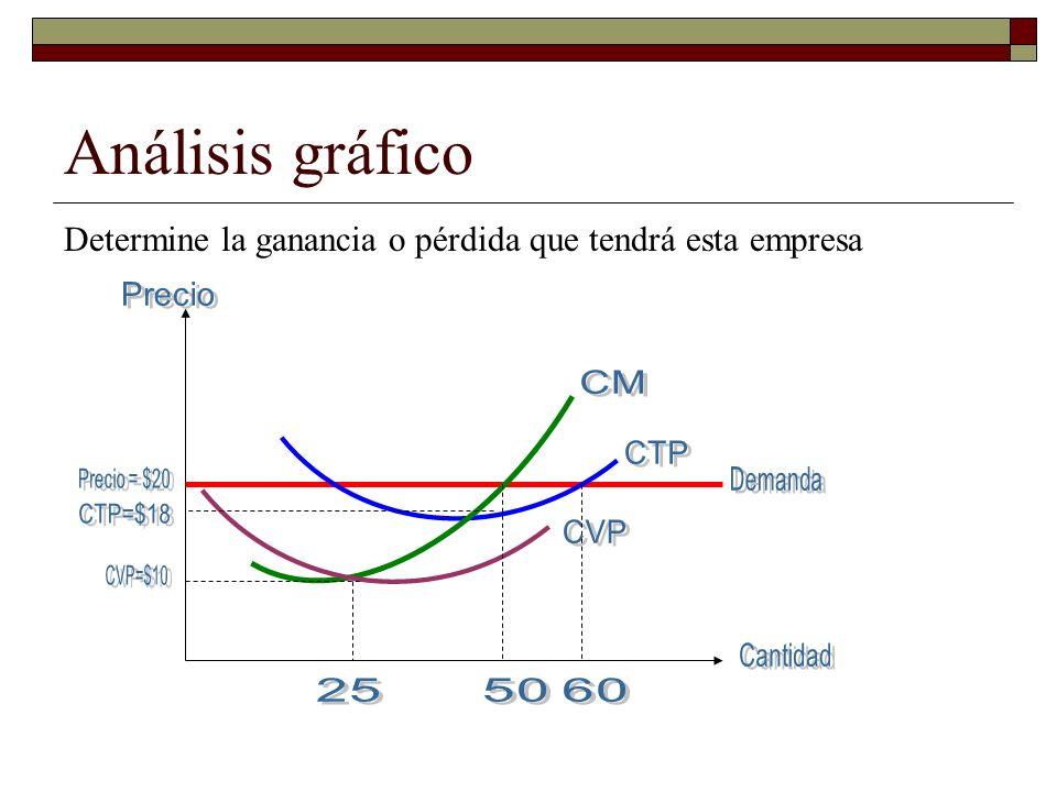 Análisis gráfico Determine la ganancia o pérdida que tendrá esta empresa. Precio. CM. CTP. Precio = $20.