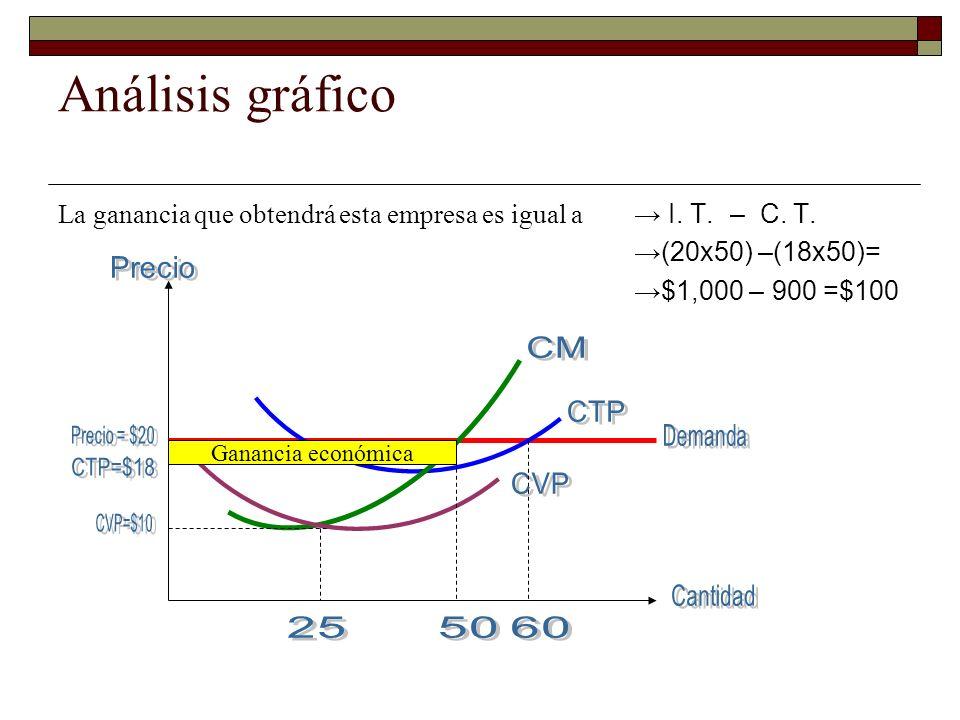 Análisis gráfico La ganancia que obtendrá esta empresa es igual a → I. T. – C. T. →(20x50) –(18x50)=
