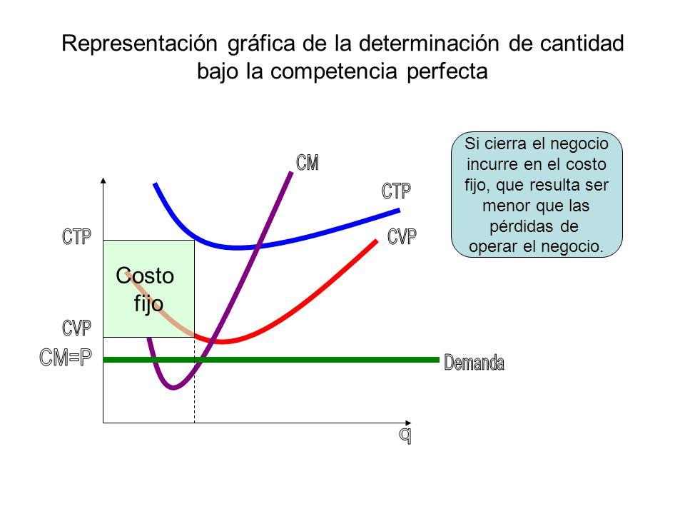 Representación gráfica de la determinación de cantidad bajo la competencia perfecta