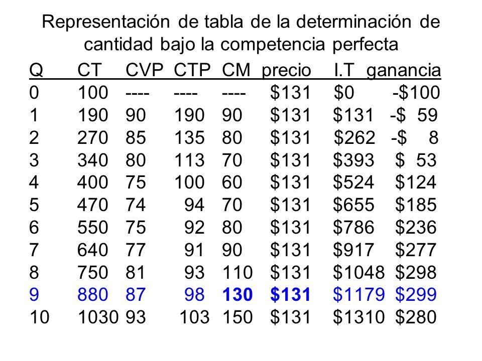 Representación de tabla de la determinación de cantidad bajo la competencia perfecta