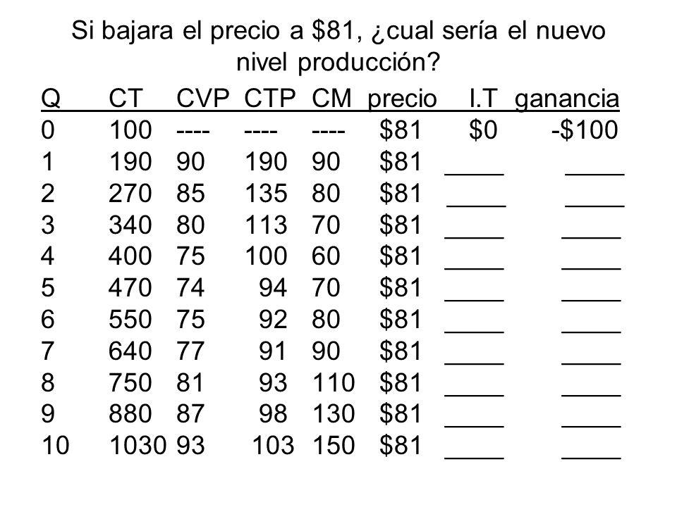 Si bajara el precio a $81, ¿cual sería el nuevo nivel producción