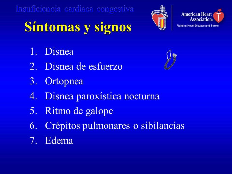 Síntomas y signos Disnea Disnea de esfuerzo Ortopnea