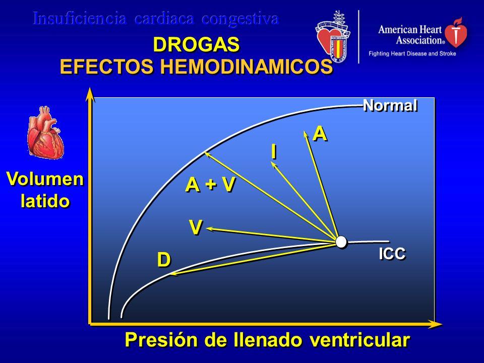 EFECTOS HEMODINAMICOS Presión de llenado ventricular
