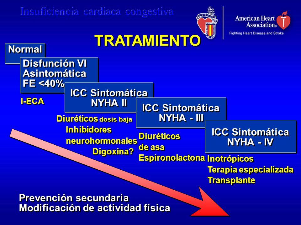 TRATAMIENTO Normal Disfunción VI Asintomática FE <40%