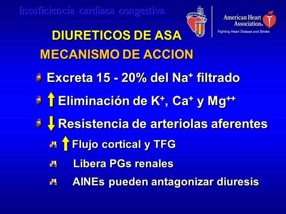 DIURETICOS DE ASA MECANISMO DE ACCION