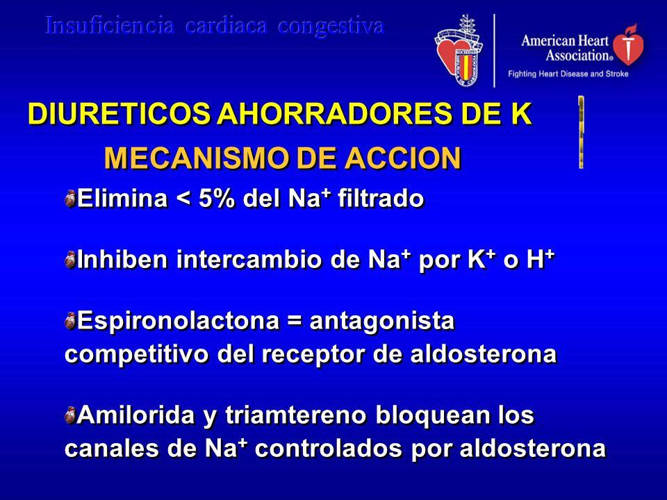 DIURETICOS AHORRADORES DE K MECANISMO DE ACCION