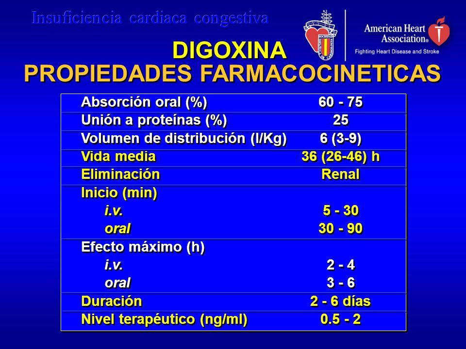 DIGOXINA PROPIEDADES FARMACOCINETICAS
