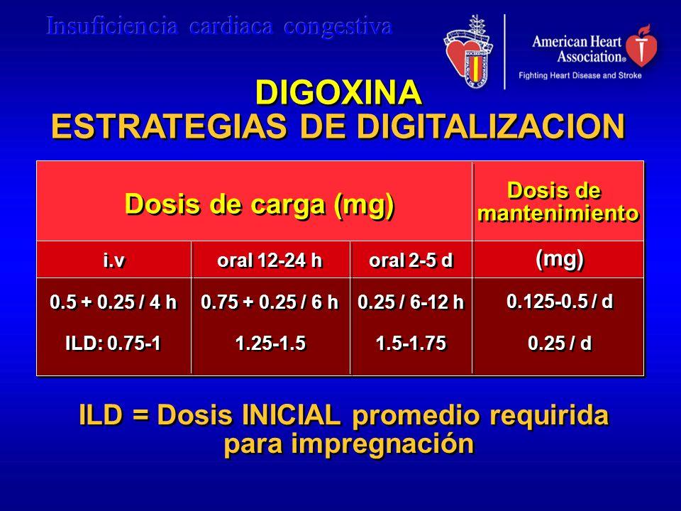 DIGOXINA ESTRATEGIAS DE DIGITALIZACION