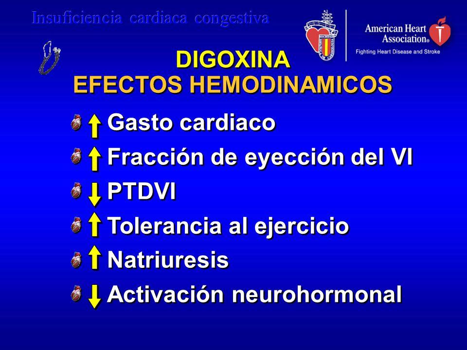 DIGOXINA EFECTOS HEMODINAMICOS