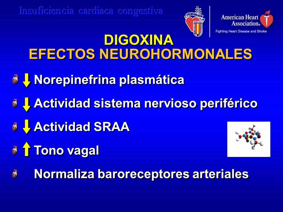 DIGOXINA EFECTOS NEUROHORMONALES
