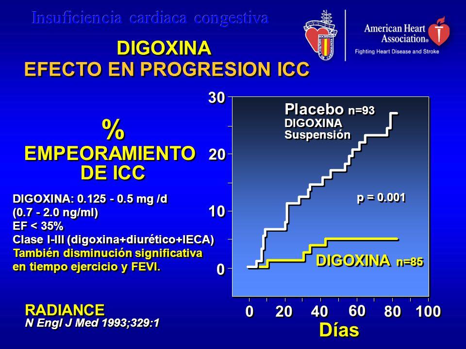 DIGOXINA EFECTO EN PROGRESION ICC