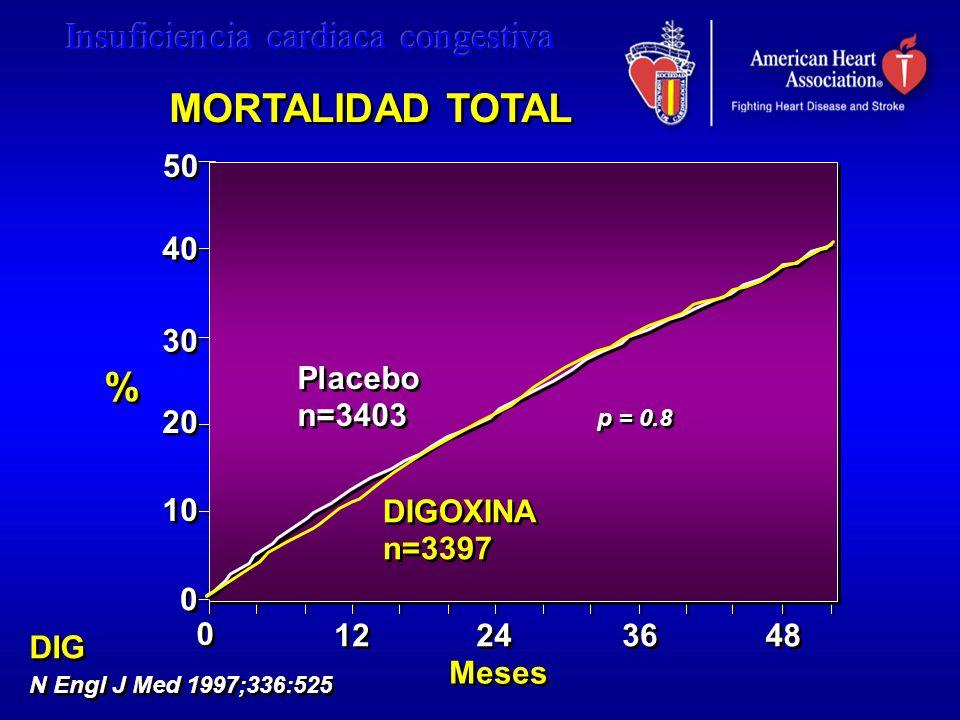 MORTALIDAD TOTAL % 50 40 30 20 10 Placebo n=3403 DIGOXINA n=3397 12 24