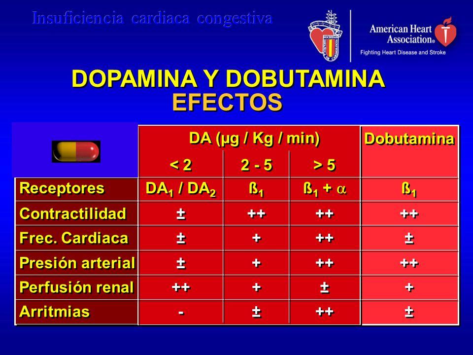 DOPAMINA Y DOBUTAMINA EFECTOS