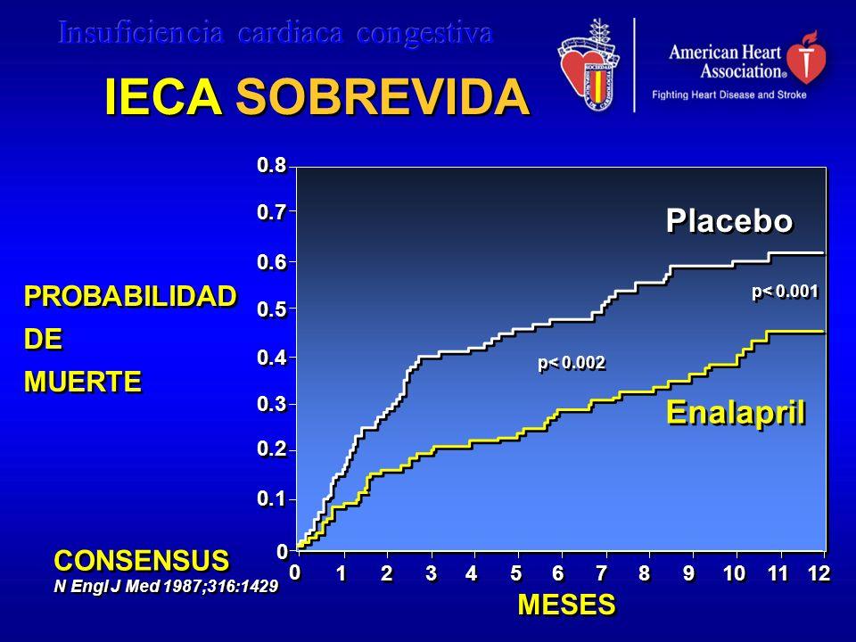 IECA SOBREVIDA Placebo Enalapril PROBABILIDAD DE MUERTE CONSENSUS