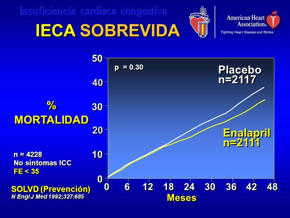 IECA SOBREVIDA Placebo n=2117 % MORTALIDAD Enalapril n=2111 50 40 30
