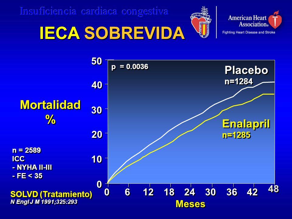 IECA SOBREVIDA Mortalidad % Placebo Enalapril 50 40 30 20 10 48 6 12