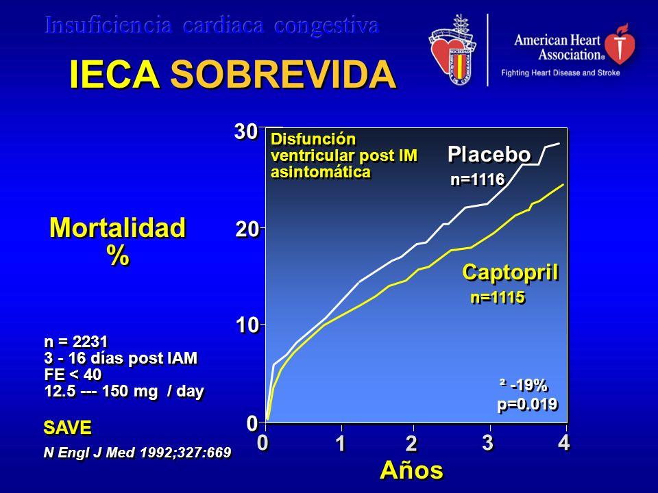 IECA SOBREVIDA Mortalidad % Años 30 Placebo 20 Captopril 10 1 2 3 4