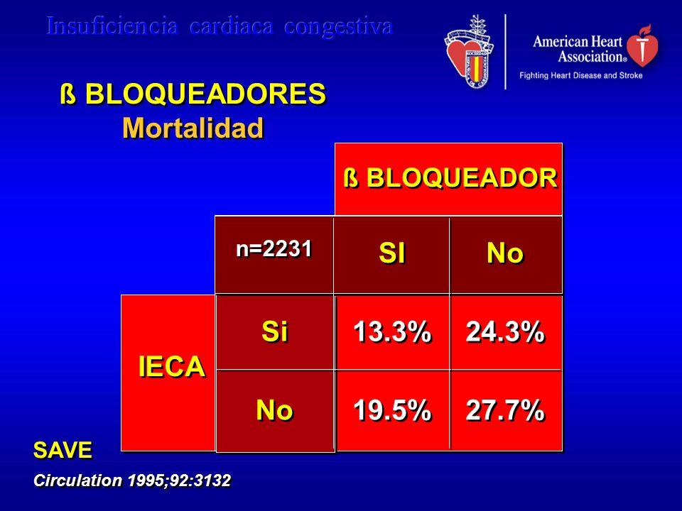 ß BLOQUEADORES Mortalidad SI No Si 13.3% 24.3% No 19.5% 27.7%