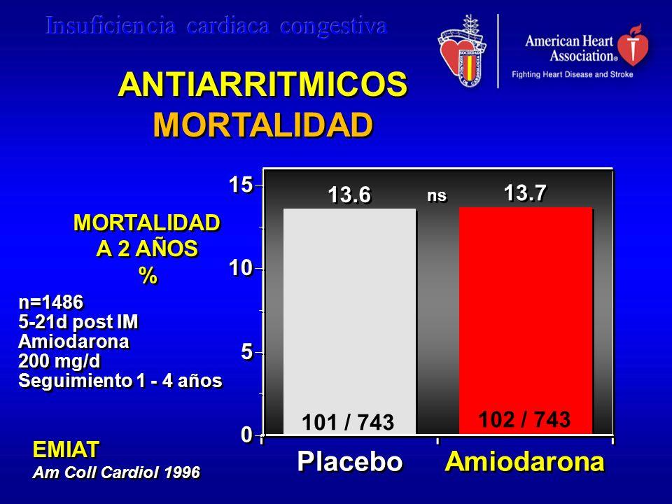 ANTIARRITMICOS MORTALIDAD